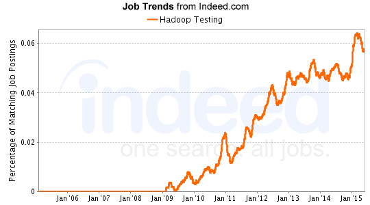 hadoop-testing-job-trends-from-indeed